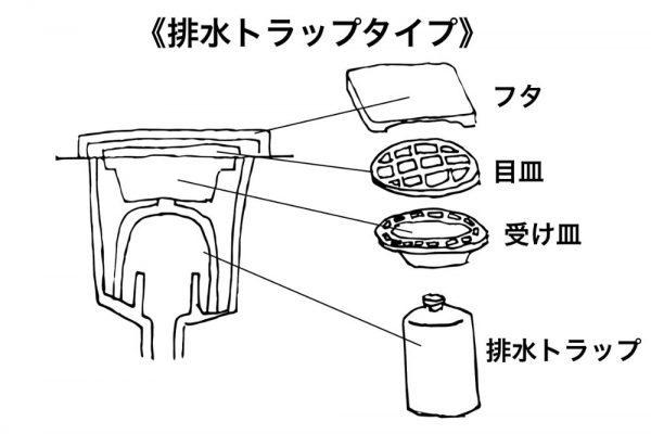 浴室 排水 トラップ